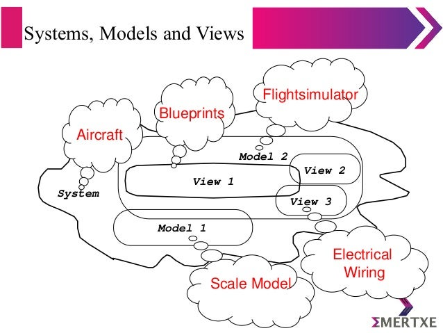 Systems, Models and Views System View1 Model2 View2 View3 Model1 Aircraft Flightsimulator ScaleModel Blueprints El...