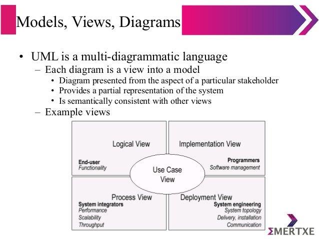 Models, Views, Diagrams • UML is a multi-diagrammatic language – Each diagram is a view into a model • Diagram presented f...