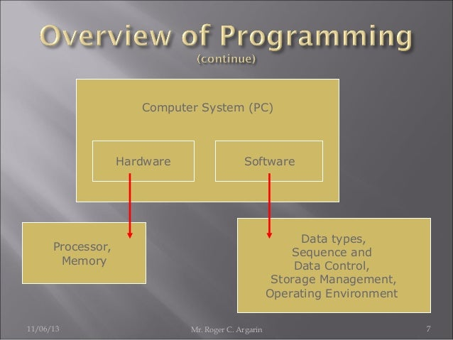 Computer System (PC)  Hardware  Software  Data types, Sequence and Data Control, Storage Management, Operating Environment...