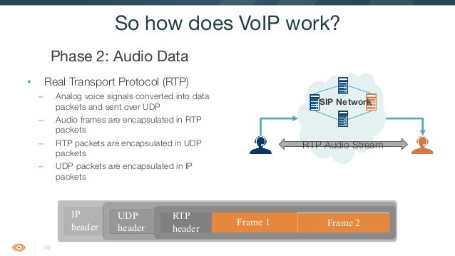 Introduction to VoIP, RTP and SIP
