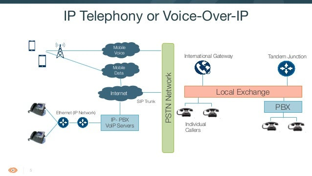 Introduction To Voip  Rtp And Sip