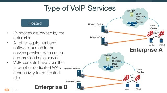Introduction to voip rtp and sip 8 7 type of voip services hosted ccuart Gallery