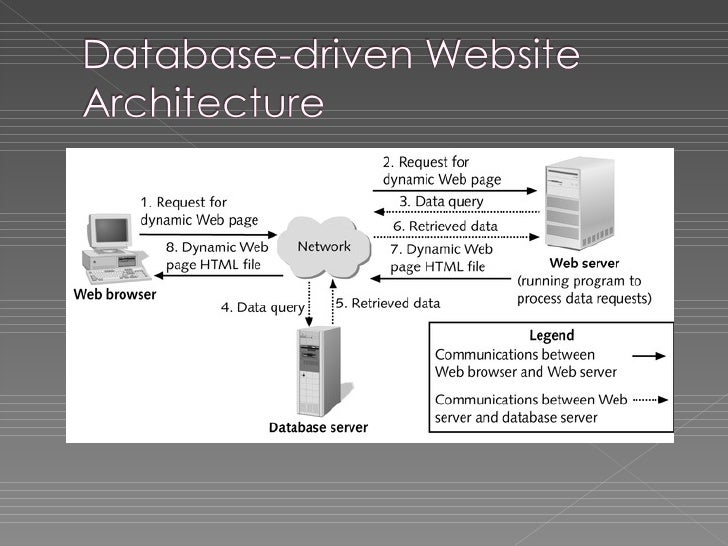 Introduction to web architecture for Web page architecture