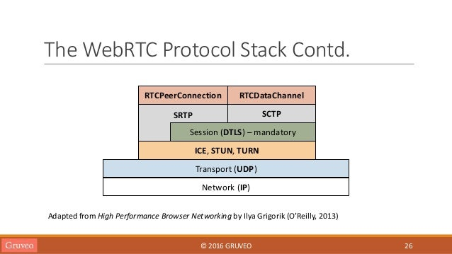 Introduction to WebRTC
