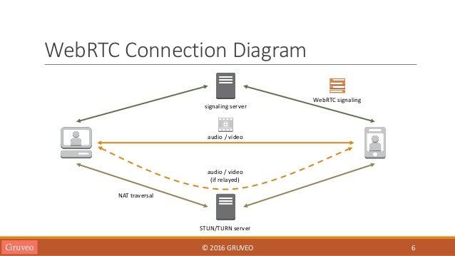 How does WebRTC work? - Stack Overflow