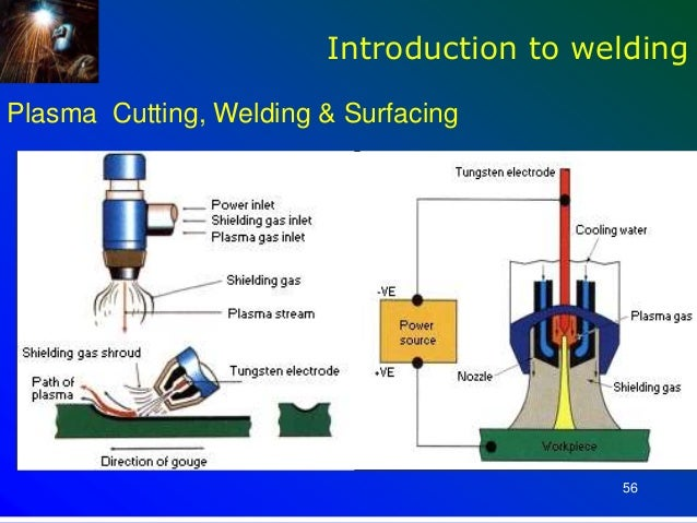 an introduction to welding How to weld - an introduction to mig welding installations and the cost of this type of rectifier can be partly offset with no need for primary voltage switch or switches and a single.