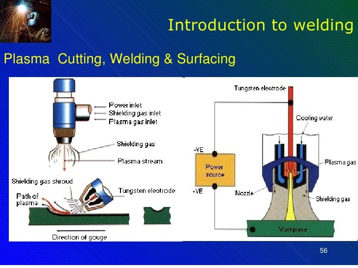 Introduction of welding