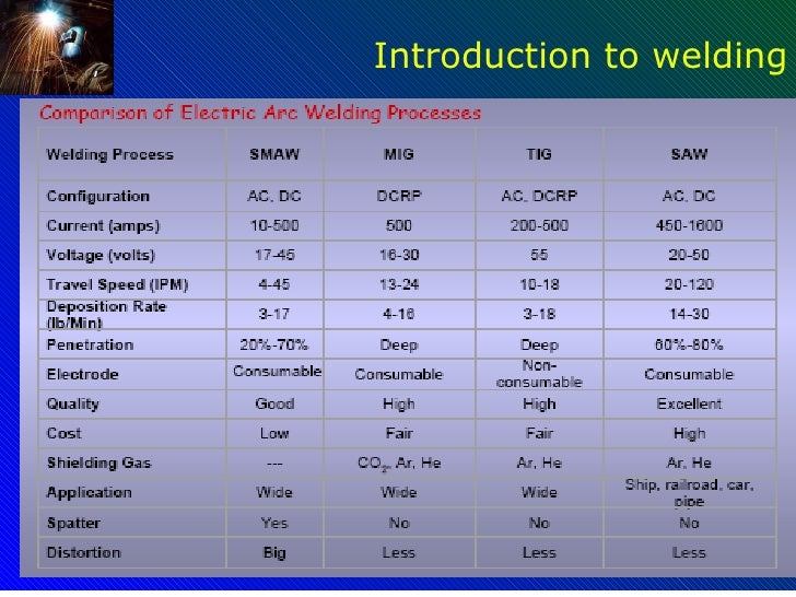 Introduction to Welding Processes | CWB Group