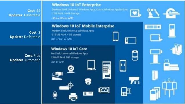 Introduction to Windows IoT Nov 2017