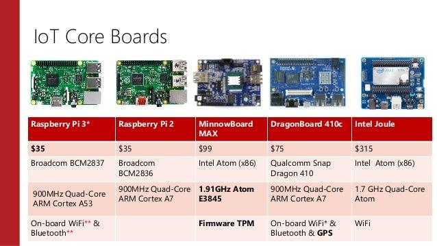 Introduction to Windows IoT via Raspberry Pi 3