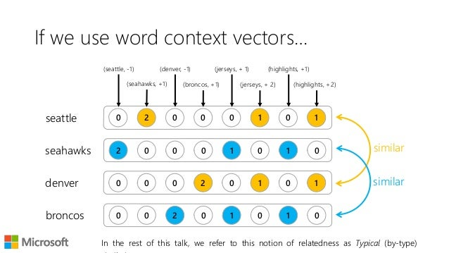 A simple introduction to word embeddings 11 if we use word context vectors ccuart Gallery