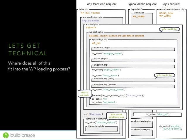 Introduction to WordPress Hooks 2016