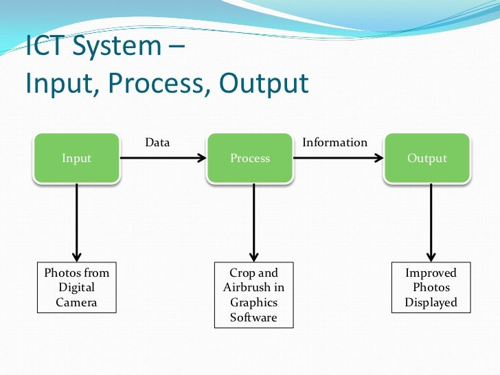 Introduction to Y12 ICT - Systems and ICT Systems