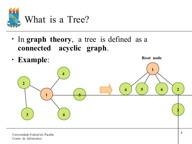 Introduction to trees informtica 4 what is a tree in graph theory ccuart Images