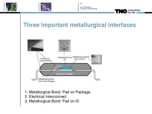 Three important metallurgical interfaces Jan Eite Bullema Introduction Wire Bonding 24 1. Metallurgical Bond: Pad on Packa...
