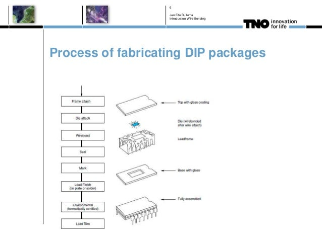 Process of fabricating DIP packages Jan Eite Bullema Introduction Wire Bonding 6