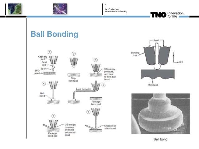 Ball Bonding Jan Eite Bullema Introduction Wire Bonding 7