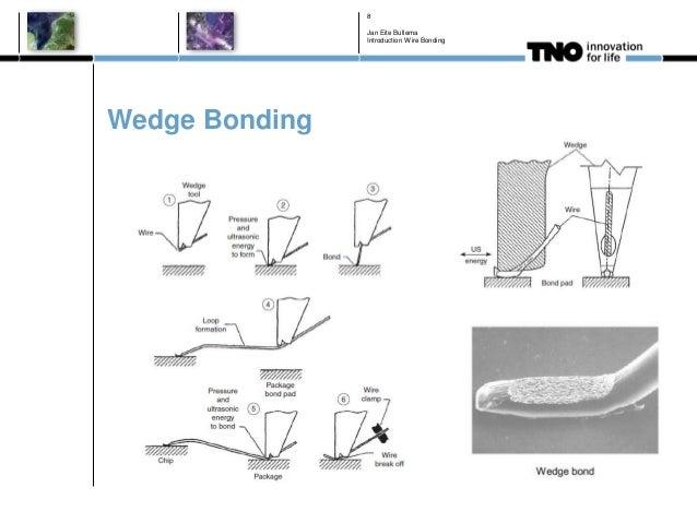 Wedge Bonding Jan Eite Bullema Introduction Wire Bonding 8