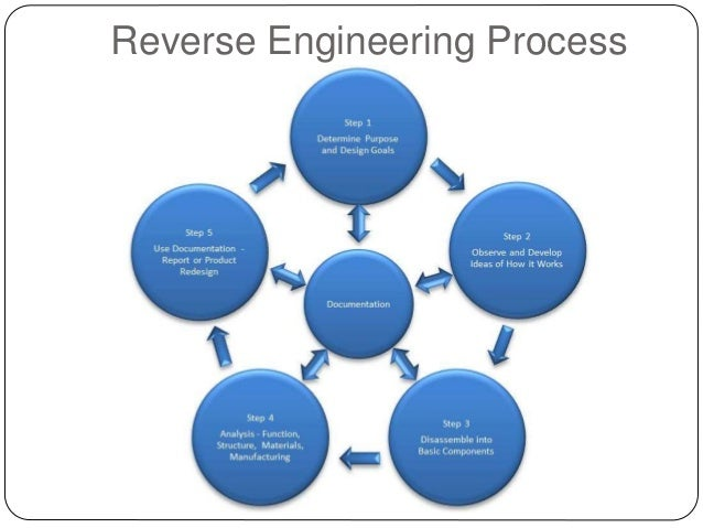 What Are The  Steps Of The Engineering Design Process