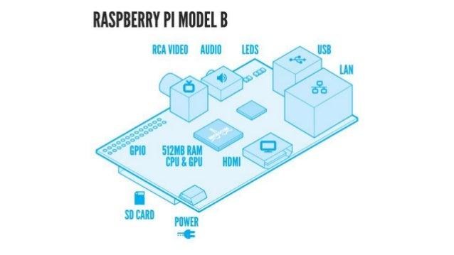 O que fazer com o Raspberry PI? PiPhone
