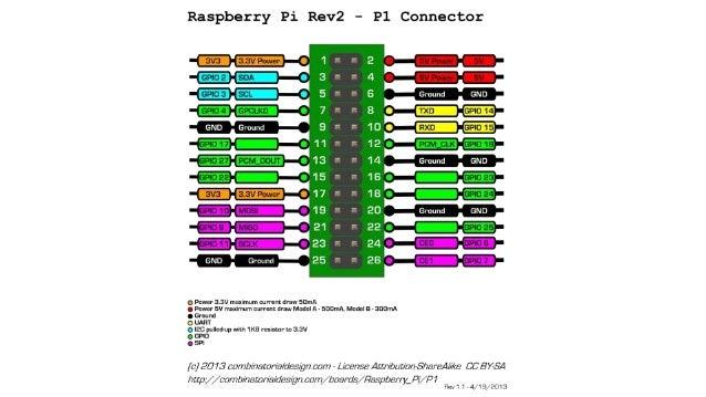 Um pouco de Python não mata ninguém. $ sudo python >>> from time import sleep >>> import RPi.GPIO as GPIO >>> GPIO.setup(1...