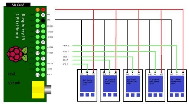 Introdução a automação residencial com Raspberry PI