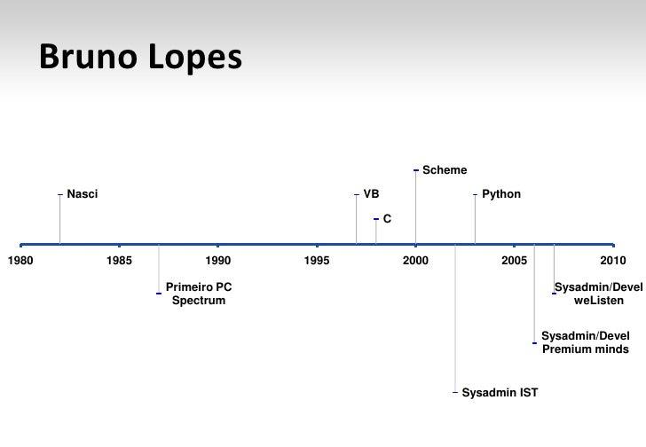 Introdução ao Lucene.net Slide 2