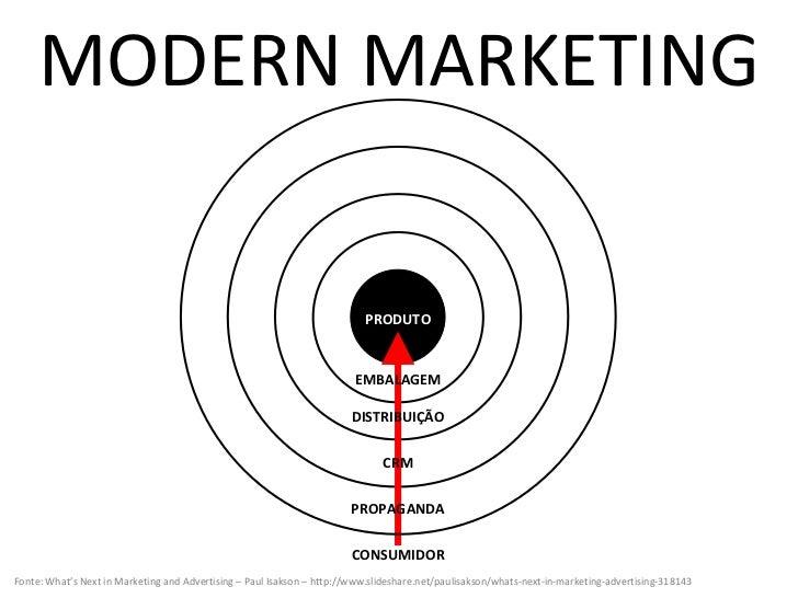 MODERN MARKETING PRODUTO EMBALAGEM DISTRIBUIÇÃO PROPAGANDA CONSUMIDOR CRM Fonte: What's Next in Marketing and Advertising ...