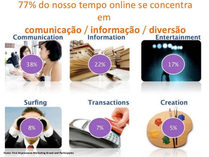 Fonte: F irst Impressions Marketing Brand and Participants 77% do nosso tempo online se concentra em  comunicação  /  info...