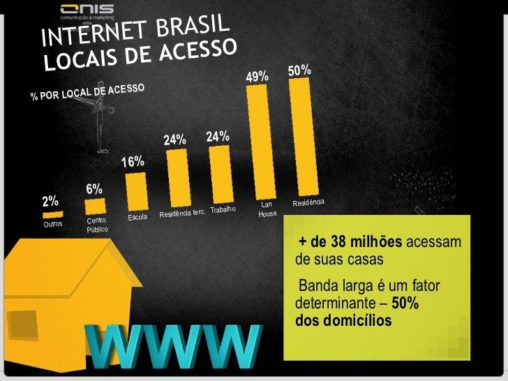 INTERNET BRASIL  LOCAIS DE ACESSO <ul><li>+ de 38 milhões  acessam de suas casas </li></ul><ul><li>Banda larga é um fator ...