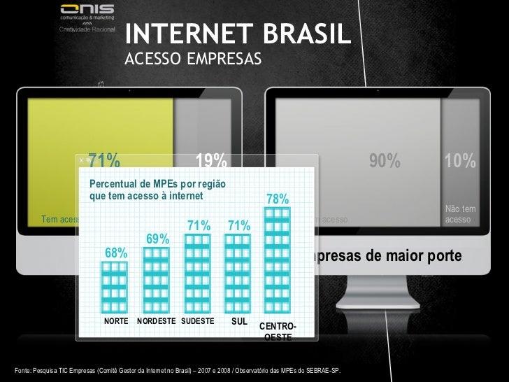 INTERNET BRASIL  ACESSO EMPRESAS  71% 19% 90% 10% MPEs  Empresas de maior porte Tem acesso Não tem acesso Tem acesso Não t...