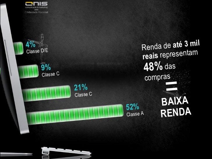 Renda de  até 3 mil reais  representam  48%  das compras = BAIXA RENDA 4% Classe D/E 9% Classe C 21% Classe C 52% Classe A