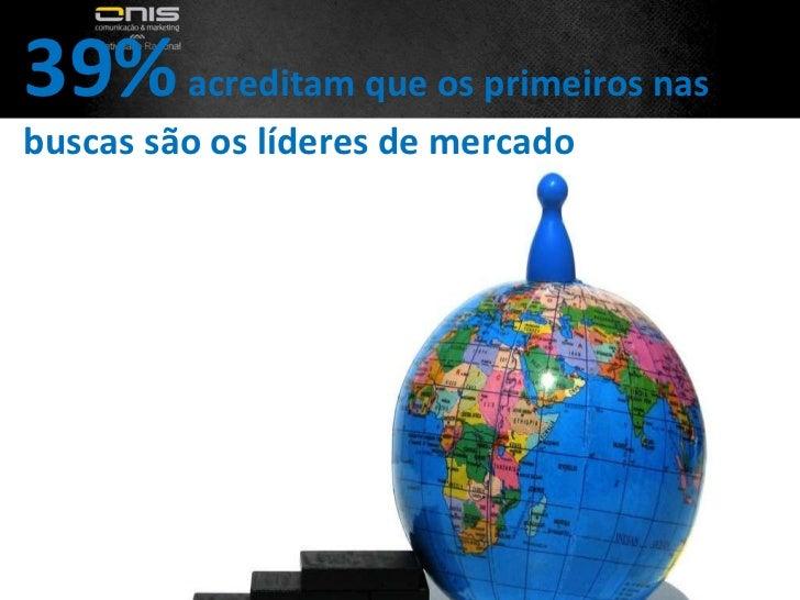 39%  acreditam que os primeiros nas buscas são os líderes de mercado