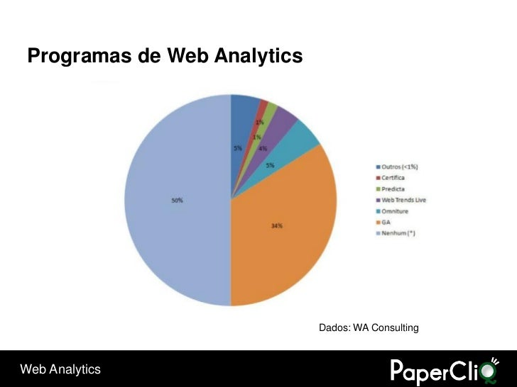 Programas de Web Analytics                                   Dados: WA Consulting    Web Analytics