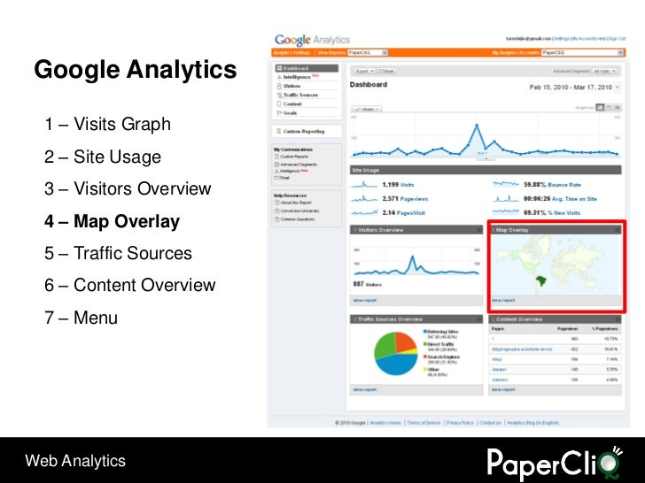 Google Analytics    1 – Visits Graph   2 – Site Usage   3 – Visitors Overview   4 – Map Overlay   5 – Traffic Sources   6 ...