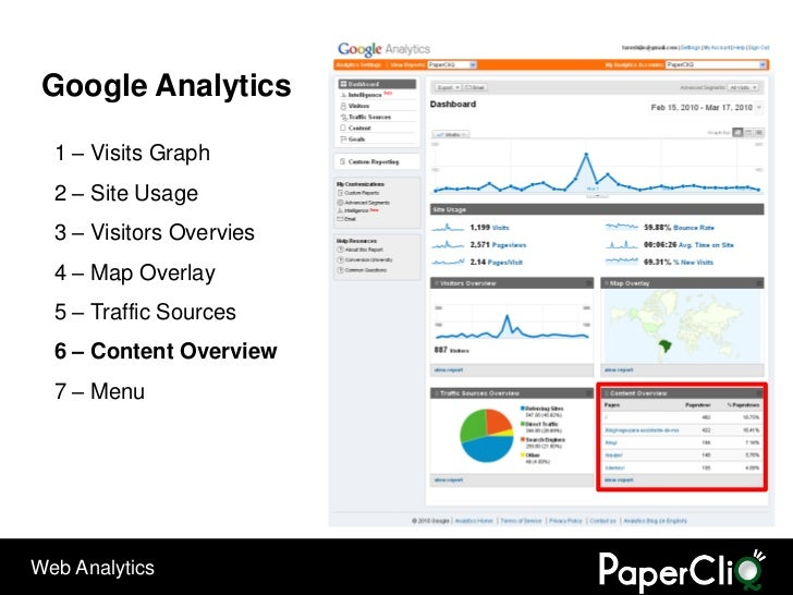 Google Analytics    1 – Visits Graph   2 – Site Usage   3 – Visitors Overvies   4 – Map Overlay   5 – Traffic Sources   6 ...