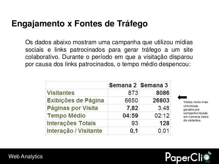 Engajamento x Fontes de Tráfego        Os dados abaixo mostram uma campanha que utilizou mídias       sociais e links patr...