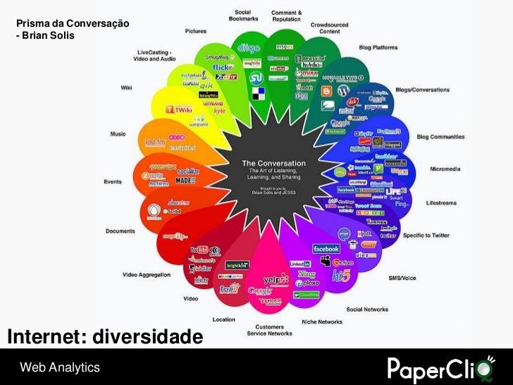 Prisma da Conversação - Brian Solis     Internet: diversidade  Web Analytics