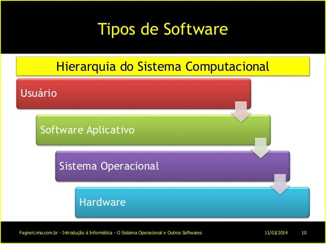 Tipos de Software Usuário Software Aplicativo Sistema Operacional Hardware Hierarquia do Sistema Computacional 11/03/2014F...