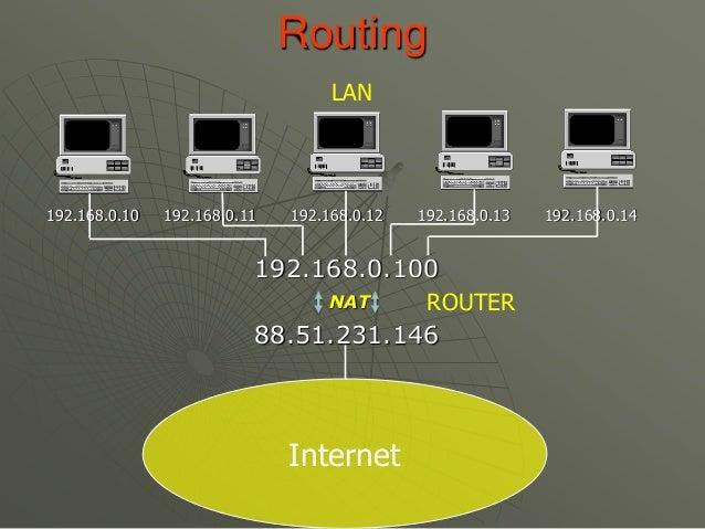 192.168.0.10 192.168.0.11 192.168.0.12 192.168.0.13 192.168.0.14 Routing 192.168.0.100 88.51.231.146 Internet ROUTER LAN N...