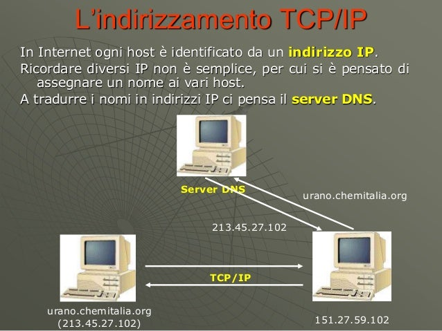 L'indirizzamento TCP/IP In Internet ogni host è identificato da un indirizzo IP. Ricordare diversi IP non è semplice, per ...