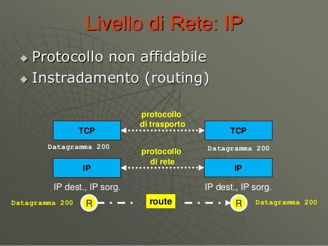 Livello di Rete: IP  Protocollo non affidabile  Instradamento (routing) TCP TCP protocollo di trasporto IP IP protocollo...