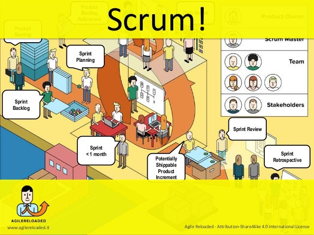Product Backlog Refinement Product Backlog Sprint Planning Daily Scrum Sprint Review Sprint RetrospectivePotentially Shipp...