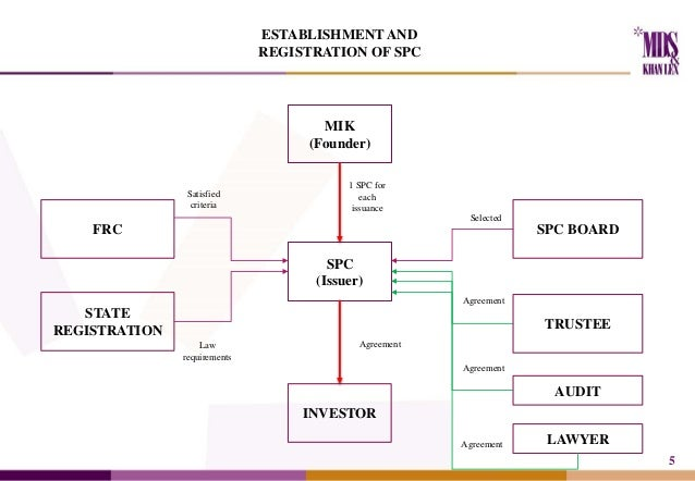 Intro for rmbs issuance eng