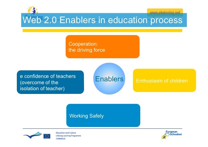 Rationale for etwinning                    Based on the twin                    concepts of                    cooperation...