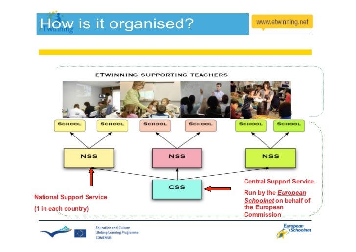 eTwinning 1.0 (2005)                   Launched to                  encourage school                  collaboration in    ...