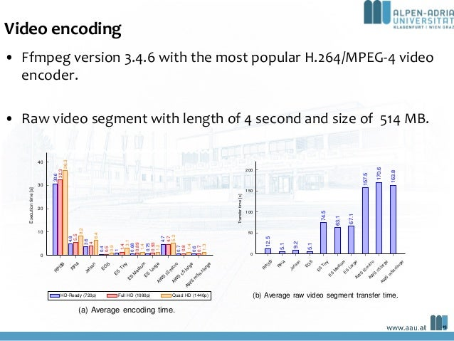 Video encoding • Ffmpeg version 3.4.6 with the most popular H.264/MPEG-4 video encoder. • Raw video segment with length of...