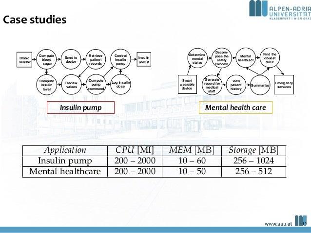 Case studies Mental health careInsulin pump 7: end if 8: end for 9: return True . Constraints fulfilled 10: end function Al...