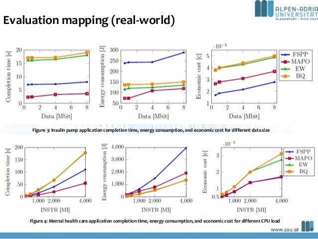 Evaluation mapping (real-world) Figure 3: Insulin pump application completion time, energy consumption, and economic cost ...