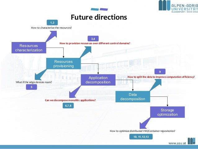 41 Future directions Resources characterization Resources provisioning Application decomposition Data decomposition Storag...